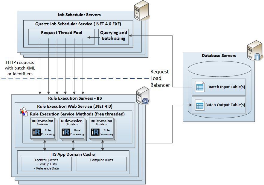 BatchArchitecture
